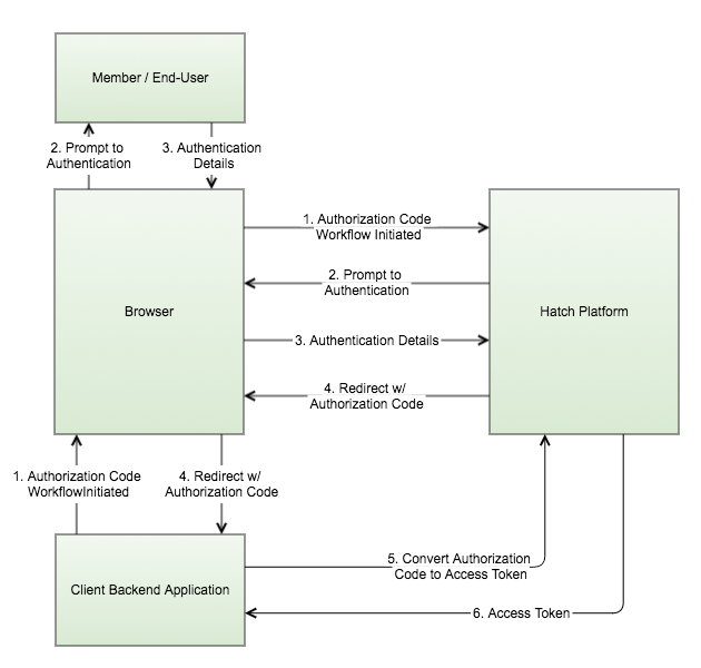 OAuth Authorization Code Sequence Diagram