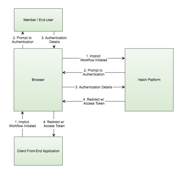 OAuth Implicit Sequence Diagram